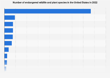 Endangered wildlife and plant species in the U.S. 2019