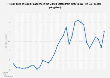 Retail price of gasoline in the United States 1990-2018