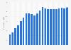 Anzahl der Mobilfunkanschlüsse in Estland bis 2017