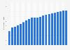Anzahl der Mobilfunkanschlüsse in Frankreich bis 2017