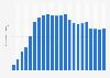 Anzahl der Mobilfunkanschlüsse in Litauen bis 2017