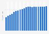 Anzahl der Mobilfunkanschlüsse in Norwegen bis 2017