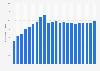 Anzahl der Mobilfunkanschlüsse in Portugal bis 2017