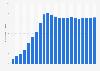 Anzahl der Mobilfunkanschlüsse in Rumänien bis 2017