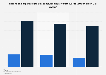 U.S. computer industry: exports and imports 2007-2009