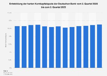 Harte Kernkapitalquote der Deutschen Bank bis 2019 (Quartalszahlen)