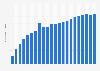 Anzahl der Mobilfunkanschlüsse in der Slowakei bis 2017