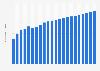 Anzahl der Mobilfunkanschlüsse in Slowenien bis 2017