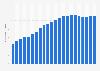 Anzahl der Mobilfunkanschlüsse in der Schweiz bis 2017
