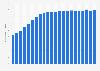 Anzahl der Mobilfunkanschlüsse in UK bis 2017