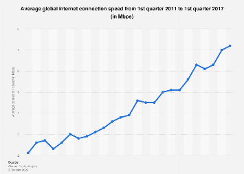 Average internet connection speed worldwide 2011-2017