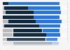 Umfrage zur Veränderung der Arbeitsschwerpunkte von Agenturen 2013