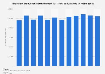 Total raisin production worldwide 2010/11-2017/18