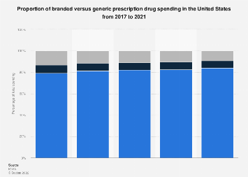 U.S. brand and generic prescription drug revenue 2005-2016
