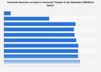 Anzahl der Besucher von Opern in deutschen Theatern bis 2016