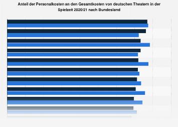 Personalkostenanteil von deutschen Theatern 2016 nach Bundesland