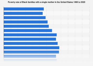 Poverty rate of Black single mothers 1990-2016
