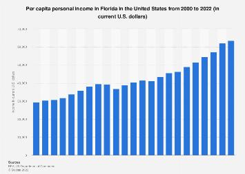 Personal income in Florida - income per capita from 1990 to 2016