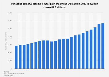 Personal income in Georgia - income per capita from 1990 to 2016
