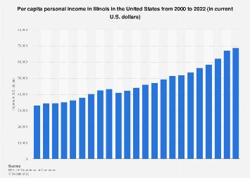 Personal income in Illinois - income per capita from 1990 to 2016