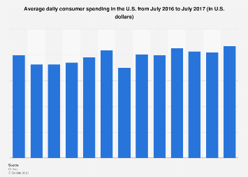 Average daily consumer spending in the U.S. July 2017