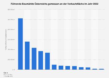 Führende Baumärkte Österreichs nach Verkaufsfläche 2016