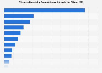Baumarkt Dänemark größte baumärkte in dänemark nach anzahl der filialen bis 2016