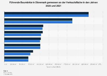 Baumarkt Dänemark anzahl der baumärkte in dänemark bis 2016 statistik