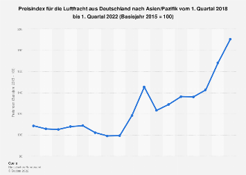 Preisindex für Luftfracht aus Deutschland nach Asien Q2 2019