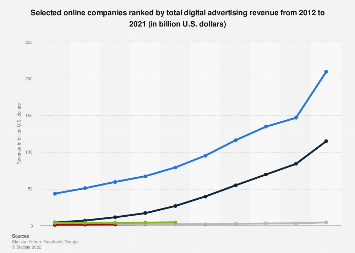 Digital advertising revenue of leading online companies 2012-2016