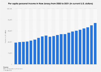 Personal income in New Jersey  - income per capita from 1990 to 2016