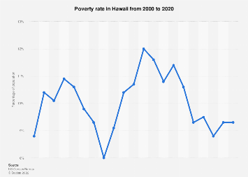 Hawaii - Poverty rate 2000-2018