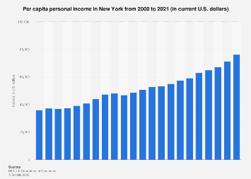 Personal income in New York - income per capita from 1990 to 2016