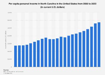 Personal income in North Carolina  - income per capita from 1990 to 2017