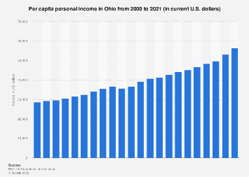 Personal income in Ohio - income per capita from 1990 to 2017