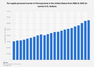 Personal income in Pennsylvania  - income per capita from 1990 to 2016