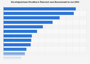 Erfolgreichste Kinofilme in Österreich Dezember 2018