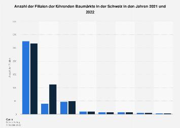Größte Baumärkte in der Schweiz nach Anzahl der Filialen bis 2016