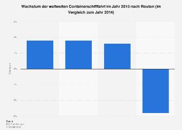 Wachstum der weltweiten Containerschifffahrt nach Routen 2015