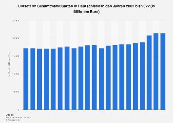 Umsatz im Gesamtmarkt Garten in Deutschland bis 2017