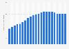 Anzahl der Mobilfunkanschlüsse pro 100 Einwohner in der Schweiz bis 2017