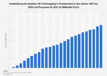 Umsätze mit Teleshopping in Deutschland bis 2018