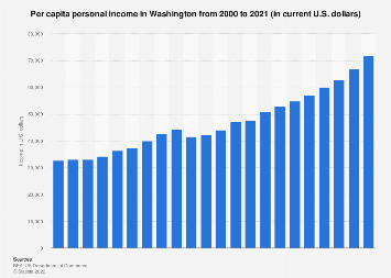 Personal income in Washington - income per capita from 1990 to 2017