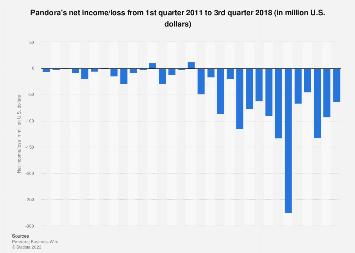 Pandora's net income/loss Q1 2011-Q4 2017