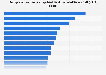 Most populated cities in the U.S. - per capita income 2016