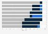 Umfrage unter Mediaagenturen zur Entwicklung der TKPs 2011