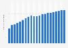 Anzahl der Mobilfunkanschlüsse pro 100 Einwohner in Frankreich bis 2017