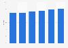 Umsatzanteil von Preispromotions bei FMCG im LEH in Deutschland bis 2018