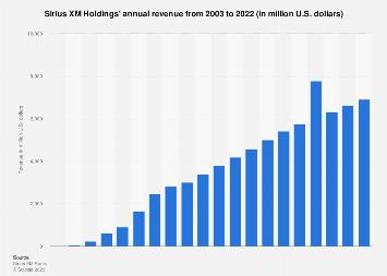 Sirius XM Holdings' revenue 2003-2017
