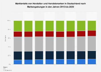 Marktanteile von Hersteller- und Handelsmarken in Deutschland bis 2017